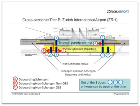 ZRHPierBCrossSection