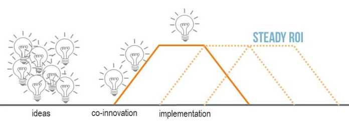 InnovationPipeline
